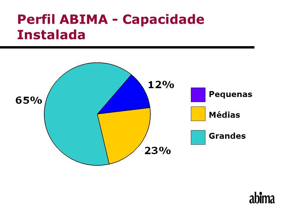 Perfil ABIMA - Capacidade Instalada