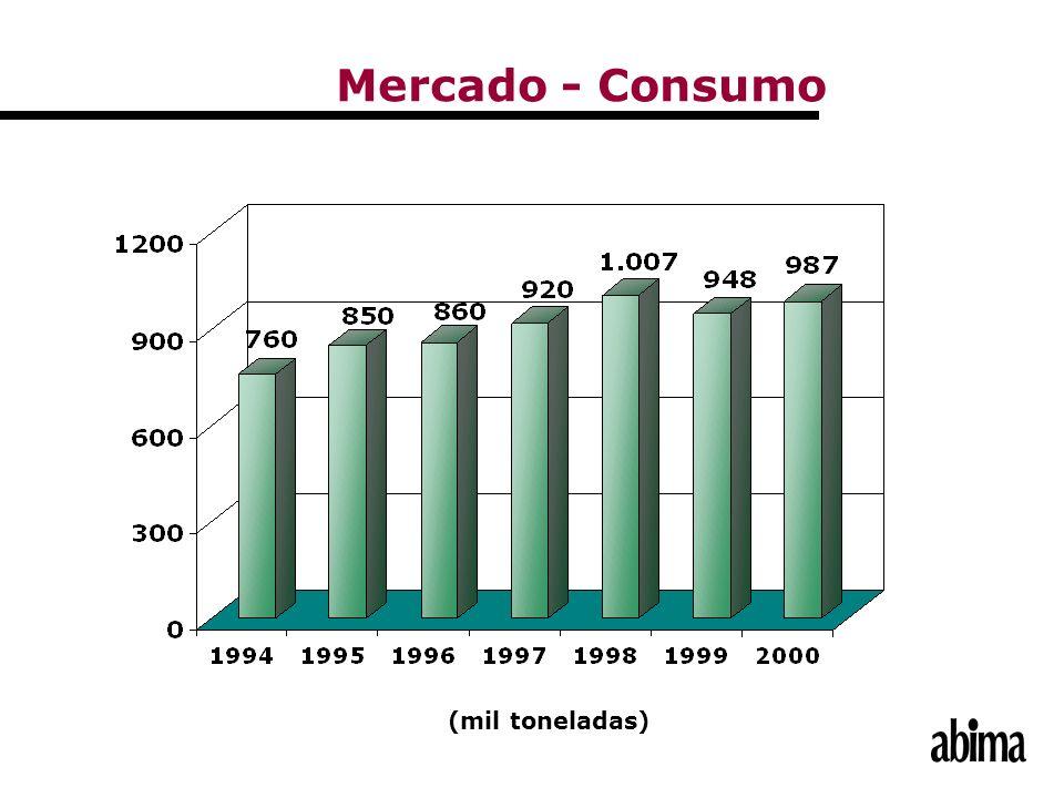 Mercado - Consumo (mil toneladas)