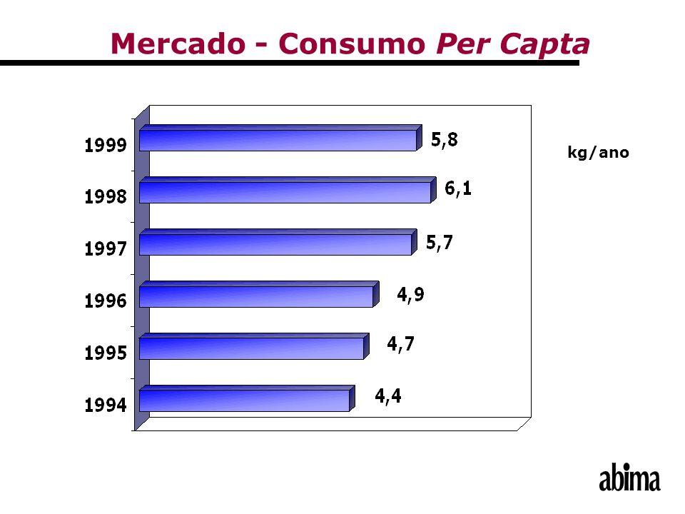 Mercado - Consumo Per Capta