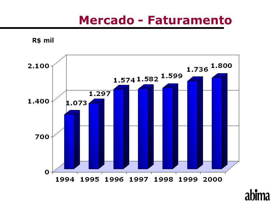 Mercado - Faturamento R$ mil