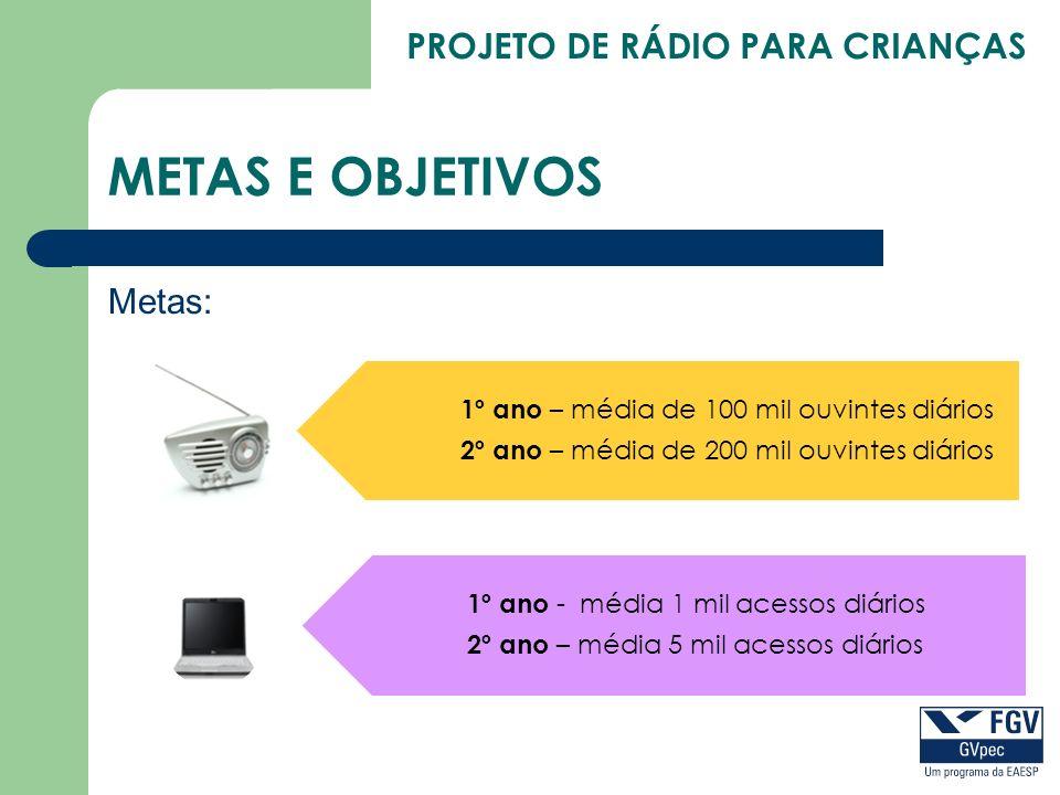 METAS E OBJETIVOS Metas: 1º ano – média de 100 mil ouvintes diários