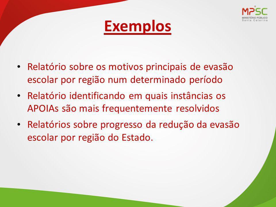 Exemplos Relatório sobre os motivos principais de evasão escolar por região num determinado período.