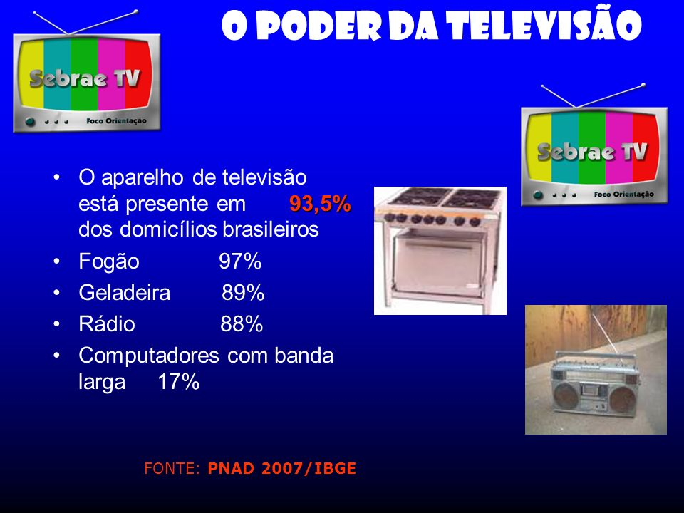 O PODER DA TELEVISÃO O aparelho de televisão está presente em 93,5% dos domicílios brasileiros.