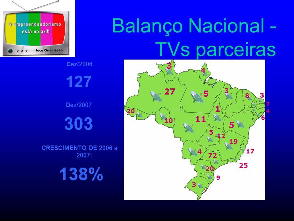 Balanço Nacional - TVs parceiras