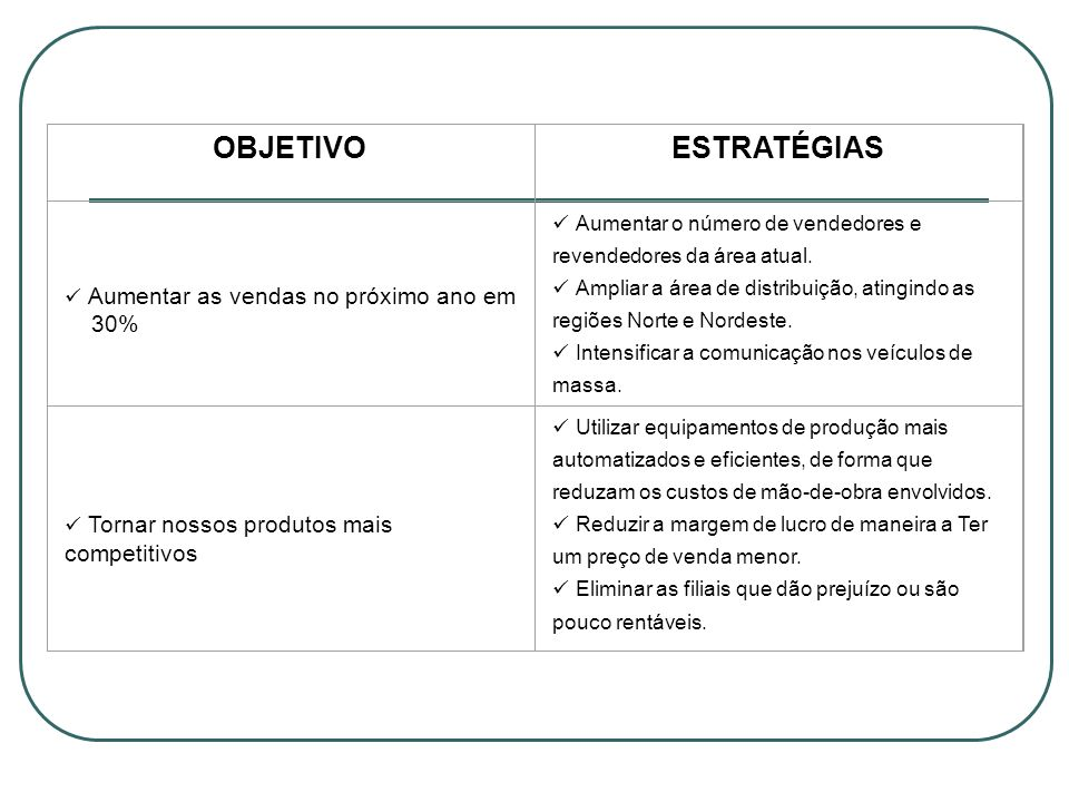 OBJETIVO ESTRATÉGIAS ü Aumentar as vendas no próximo ano em 30%