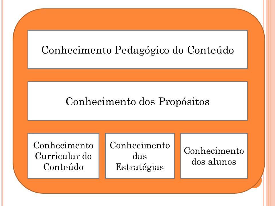 Conhecimento Pedagógico do Conteúdo