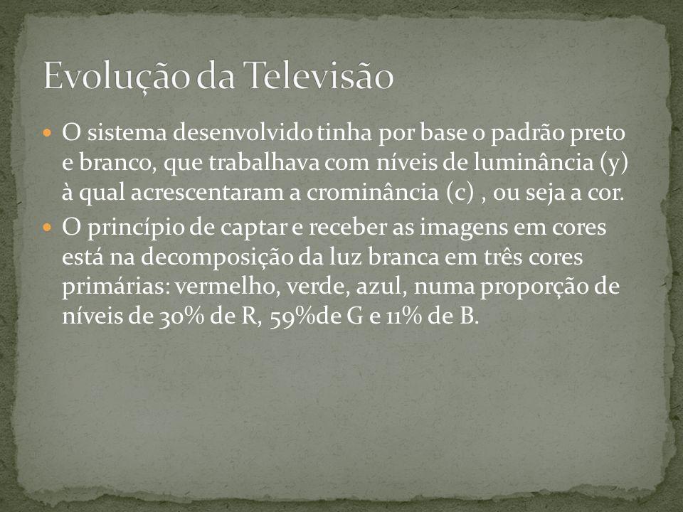 Evolução da Televisão