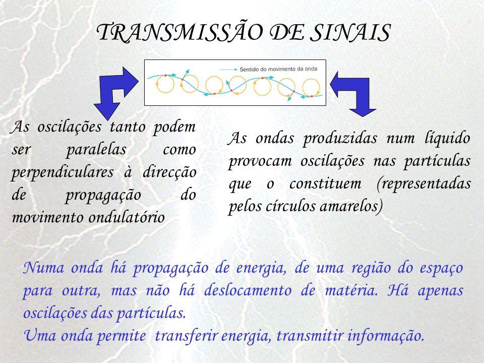 TRANSMISSÃO DE SINAIS As oscilações tanto podem ser paralelas como perpendiculares à direcção de propagação do movimento ondulatório.