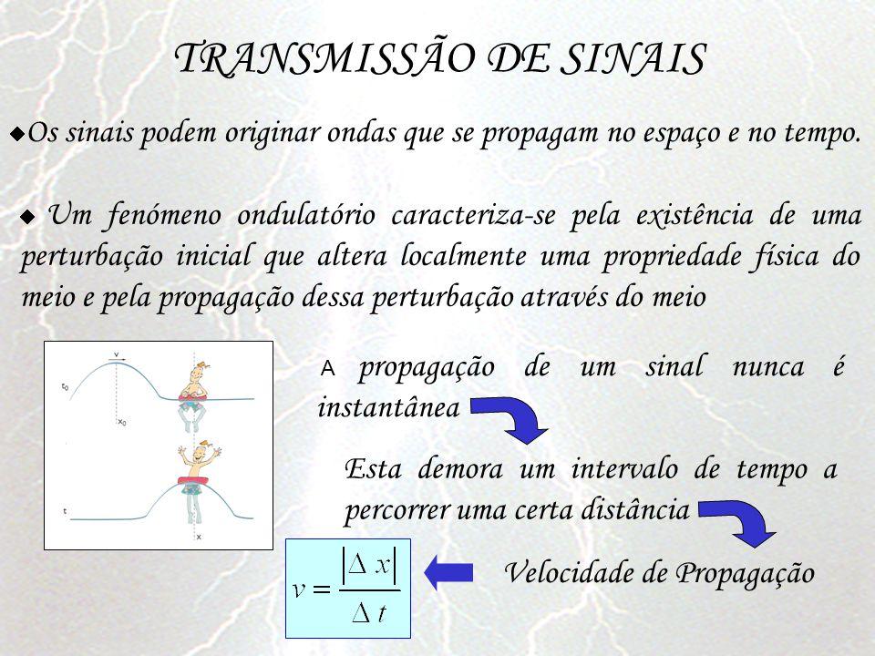 TRANSMISSÃO DE SINAIS Os sinais podem originar ondas que se propagam no espaço e no tempo.