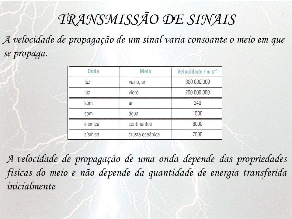 TRANSMISSÃO DE SINAIS A velocidade de propagação de um sinal varia consoante o meio em que se propaga.
