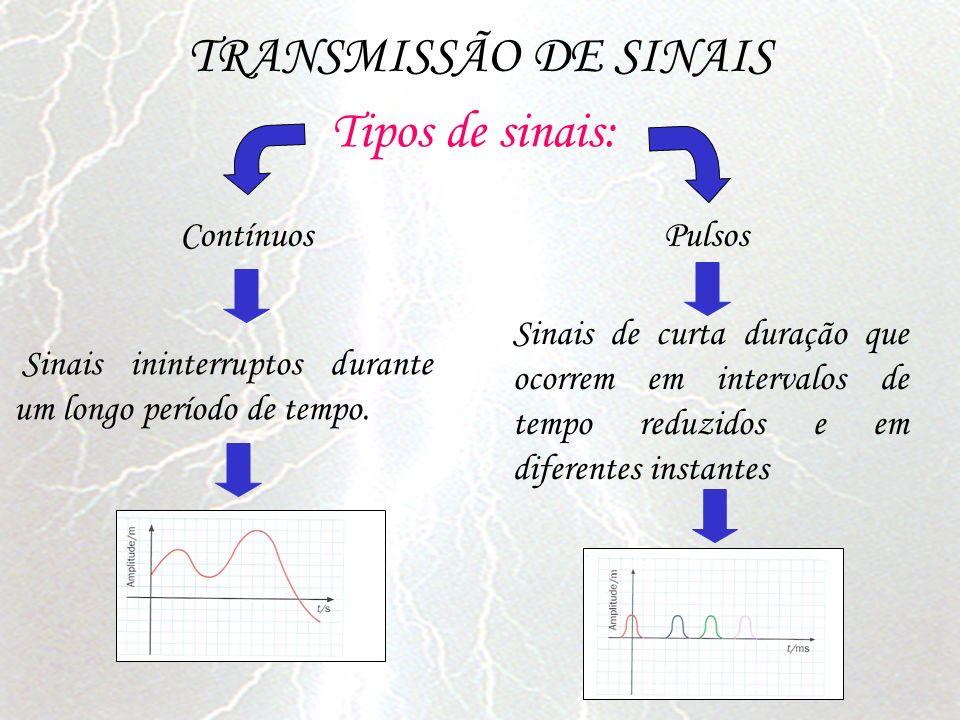 TRANSMISSÃO DE SINAIS Tipos de sinais: Contínuos Pulsos