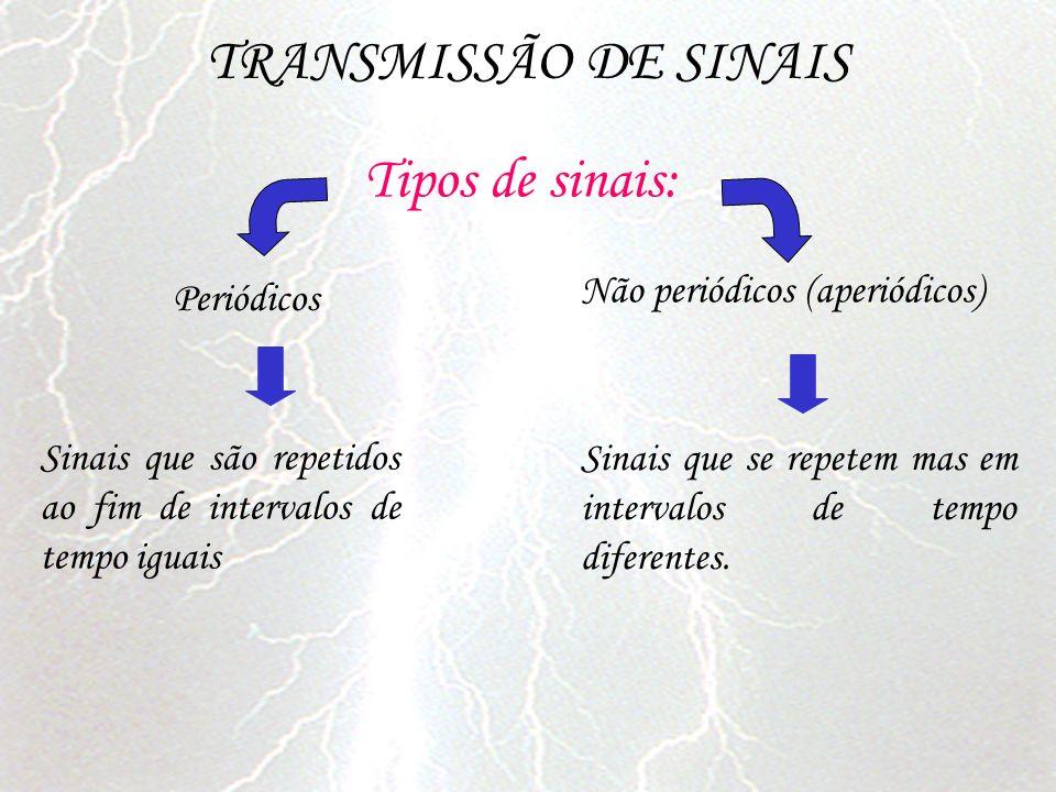 TRANSMISSÃO DE SINAIS Tipos de sinais: Não periódicos (aperiódicos)