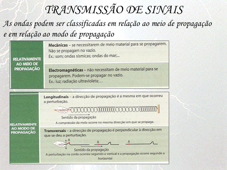 TRANSMISSÃO DE SINAIS As ondas podem ser classificadas em relação ao meio de propagação e em relação ao modo de propagação.