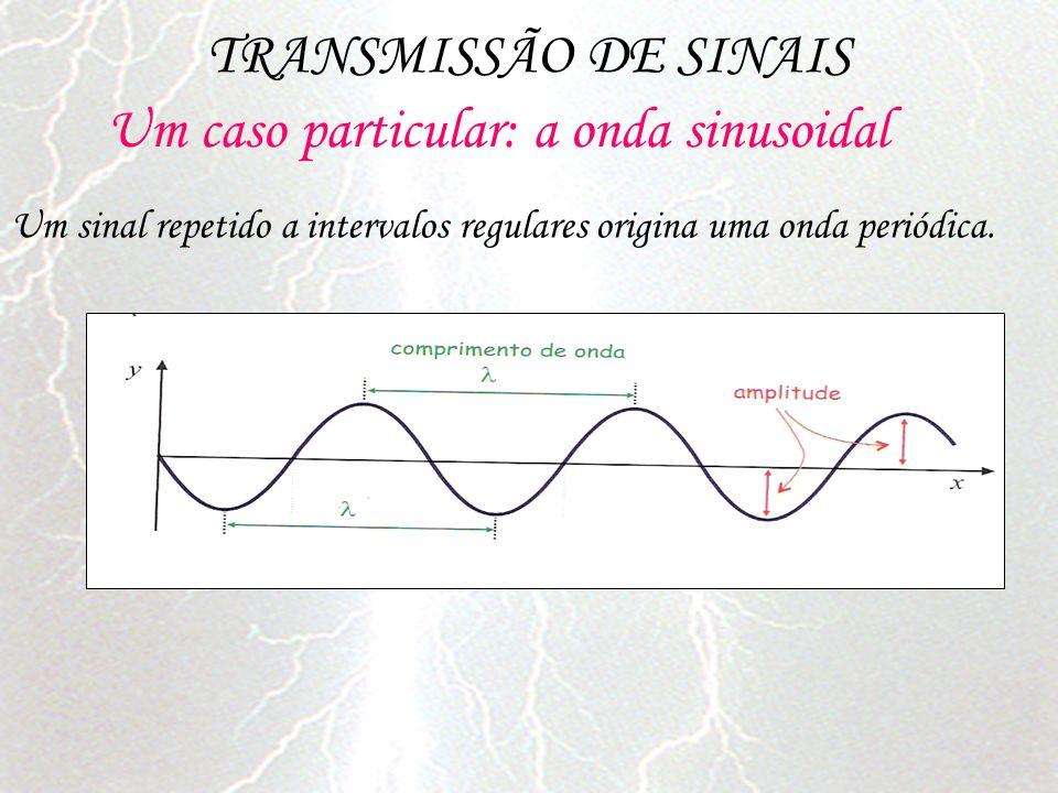 Um caso particular: a onda sinusoidal