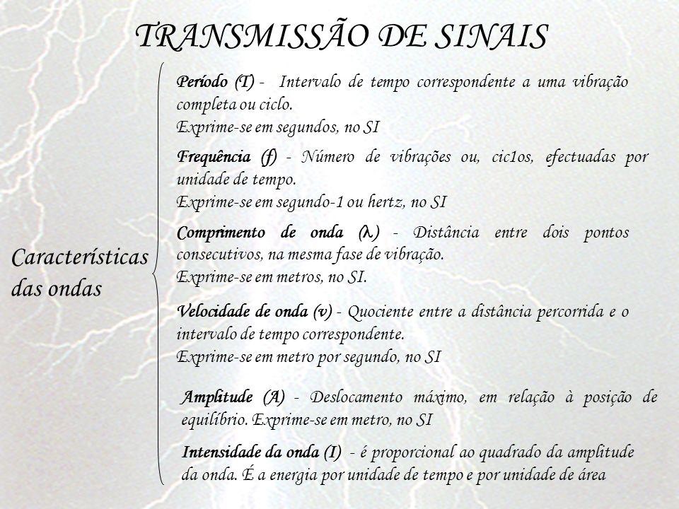 TRANSMISSÃO DE SINAIS Características das ondas
