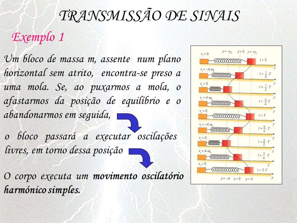 TRANSMISSÃO DE SINAIS Exemplo 1