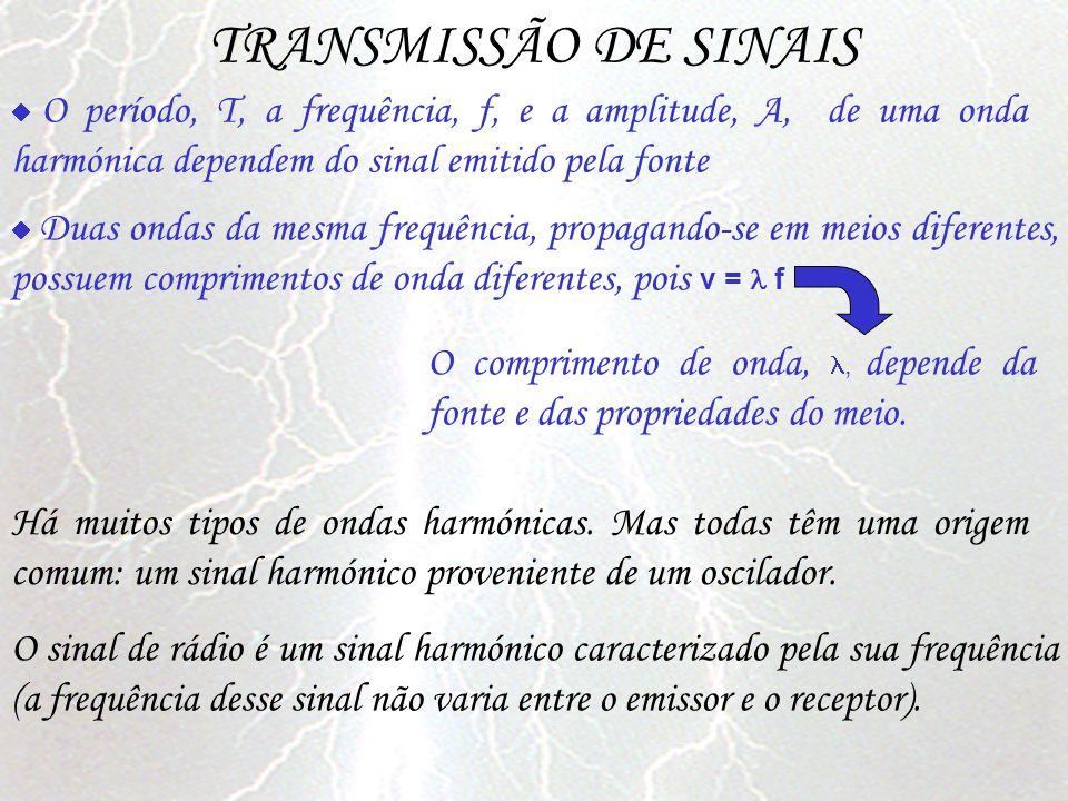 TRANSMISSÃO DE SINAIS  O período, T, a frequência, f, e a amplitude, A, de uma onda harmónica dependem do sinal emitido pela fonte.