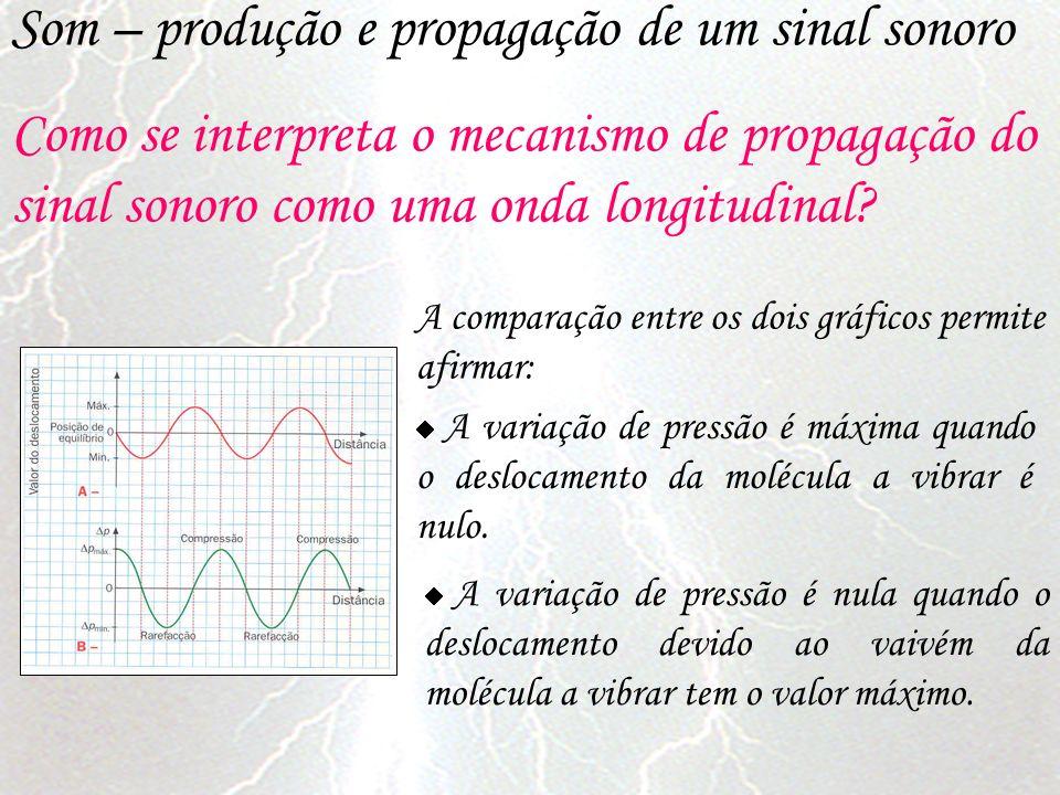 Som – produção e propagação de um sinal sonoro