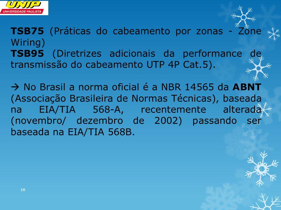TSB75 (Práticas do cabeamento por zonas - Zone Wiring)