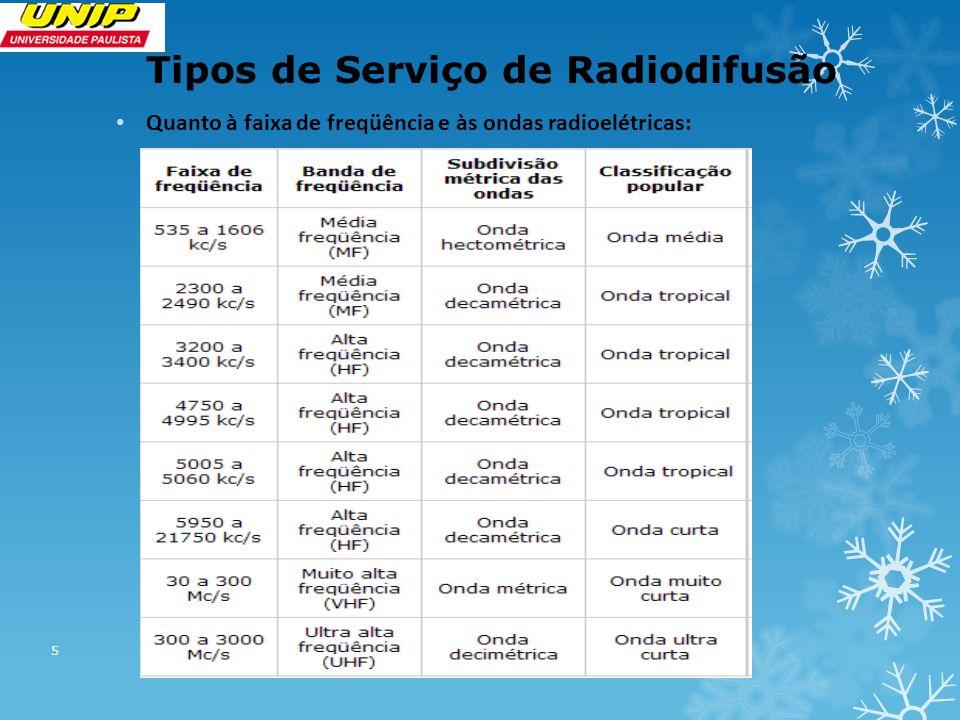Tipos de Serviço de Radiodifusão