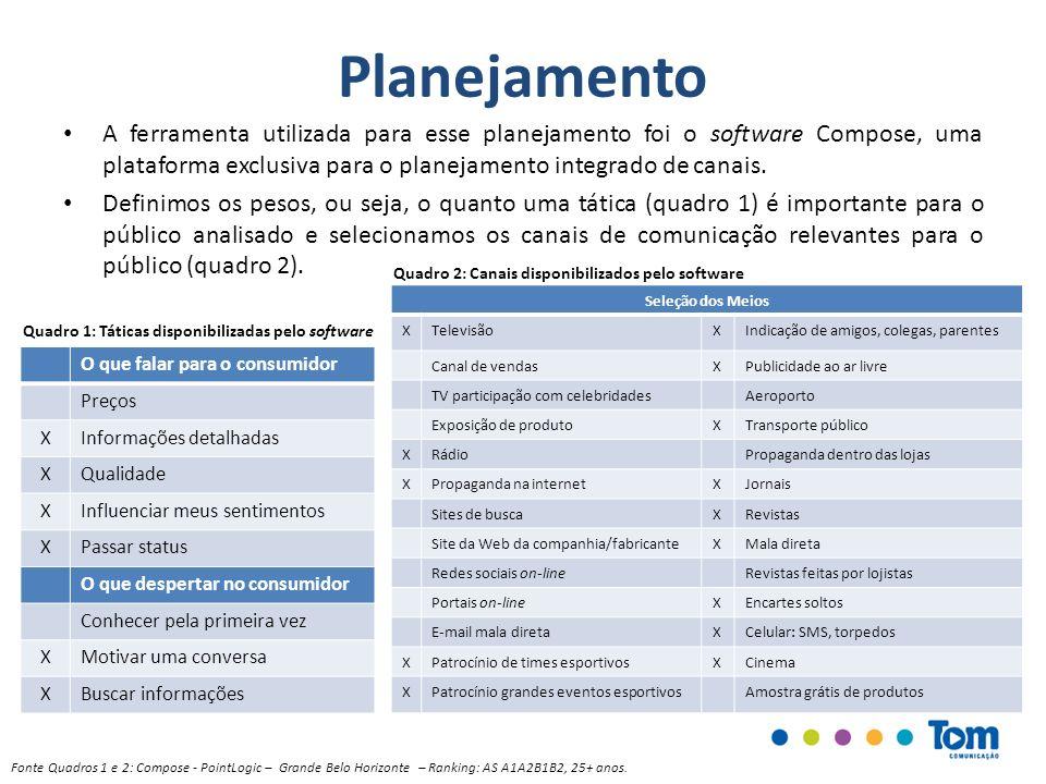 Planejamento A ferramenta utilizada para esse planejamento foi o software Compose, uma plataforma exclusiva para o planejamento integrado de canais.