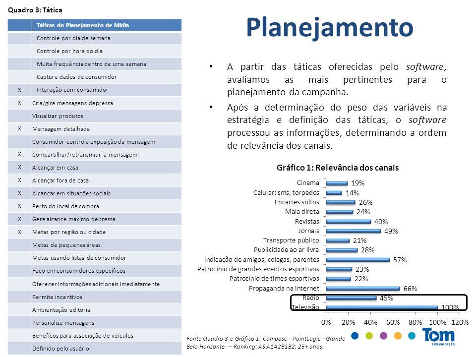 Quadro 3: Tática Planejamento. Táticas do Planejamento de Mídia. Controle por dia de semana. Controle por hora do dia.