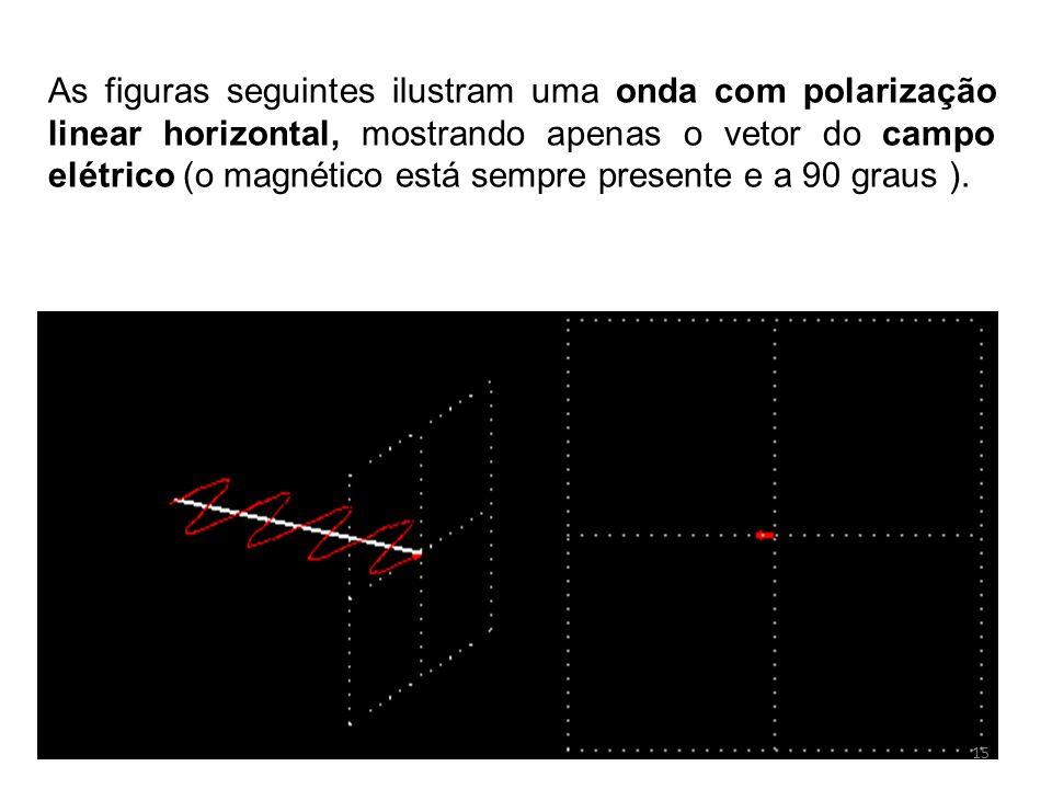 As figuras seguintes ilustram uma onda com polarização linear horizontal, mostrando apenas o vetor do campo elétrico (o magnético está sempre presente e a 90 graus ).