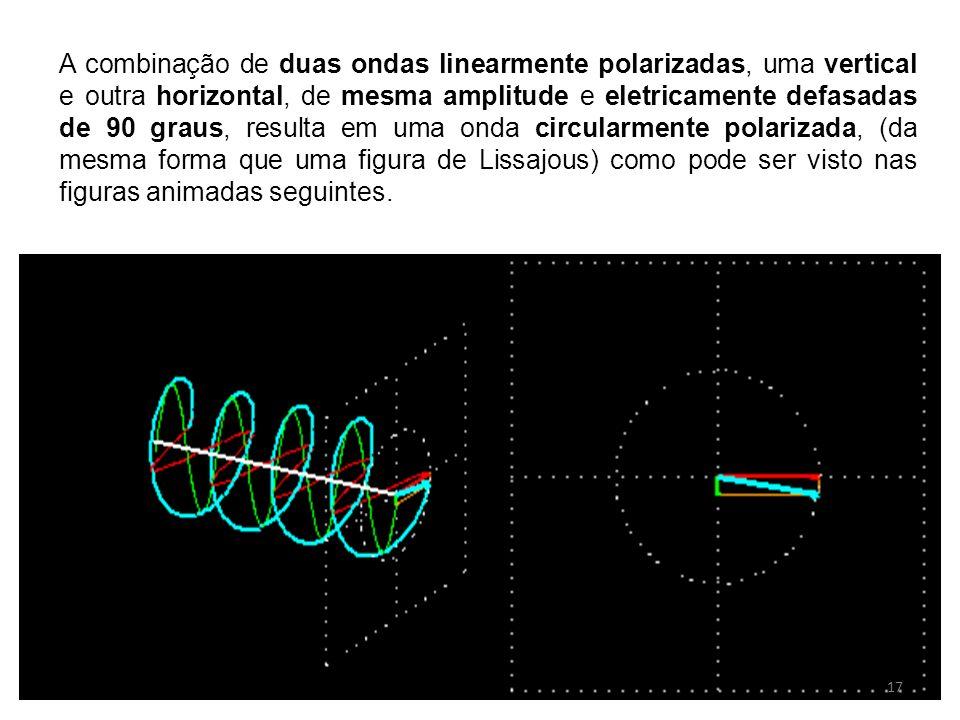 A combinação de duas ondas linearmente polarizadas, uma vertical e outra horizontal, de mesma amplitude e eletricamente defasadas de 90 graus, resulta em uma onda circularmente polarizada, (da mesma forma que uma figura de Lissajous) como pode ser visto nas figuras animadas seguintes.