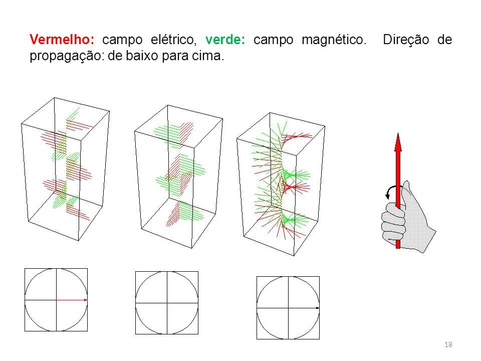 Vermelho: campo elétrico, verde: campo magnético