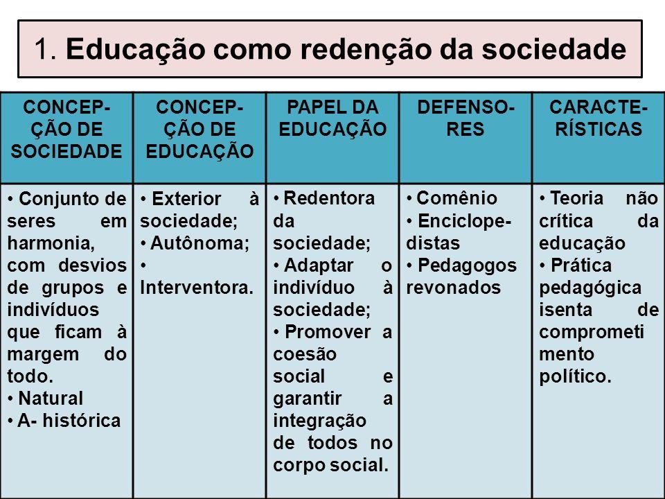 CONCEP-ÇÃO DE SOCIEDADE CONCEP-ÇÃO DE EDUCAÇÃO