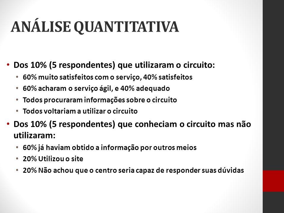 ANÁLISE QUANTITATIVA Dos 10% (5 respondentes) que utilizaram o circuito: 60% muito satisfeitos com o serviço, 40% satisfeitos.