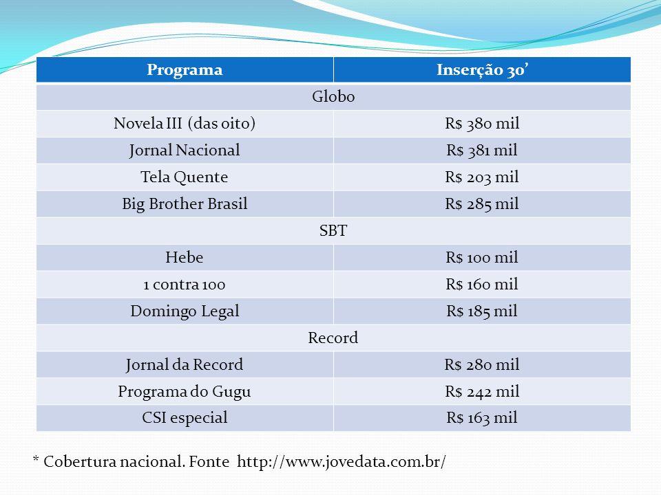 Programa Inserção 30' Globo. Novela III (das oito) R$ 380 mil. Jornal Nacional. R$ 381 mil. Tela Quente.