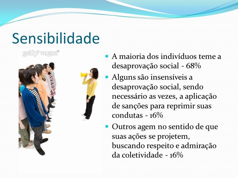 Sensibilidade A maioria dos indivíduos teme a desaprovação social - 68%