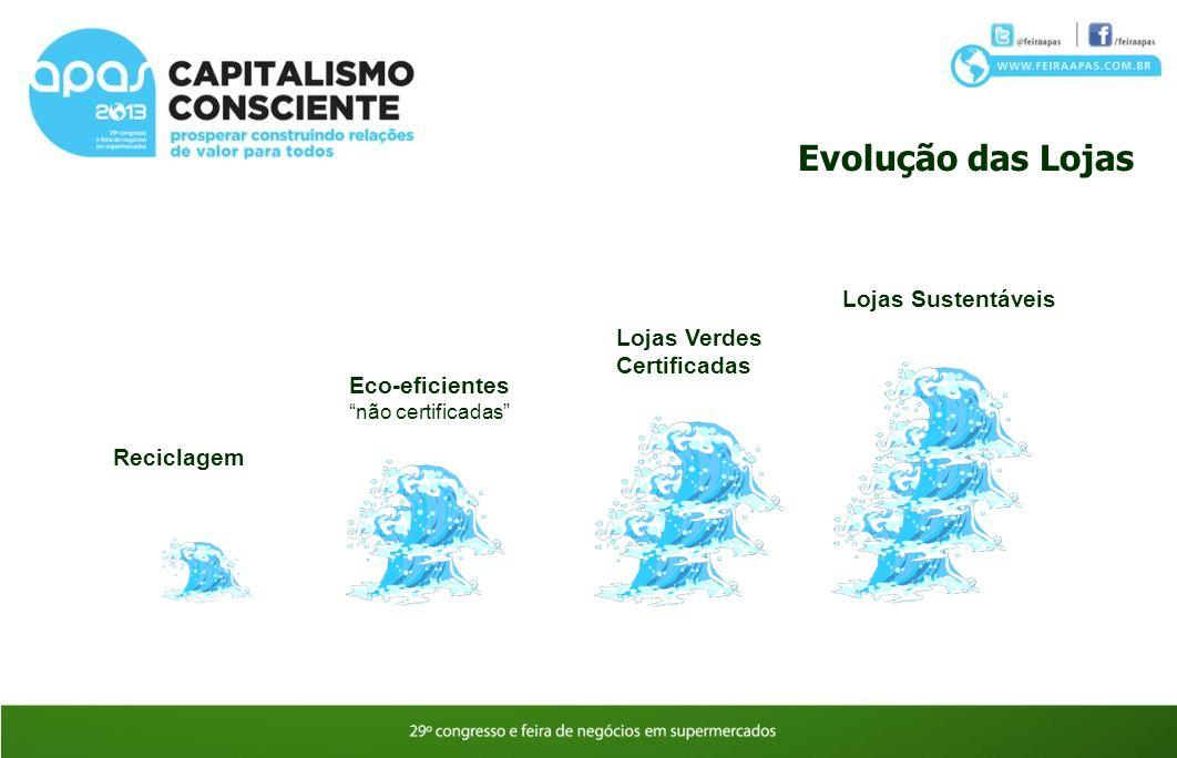 Evolução das Lojas Lojas Sustentáveis Lojas Verdes Certificadas
