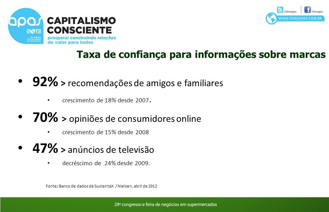 Taxa de confiança para informações sobre marcas