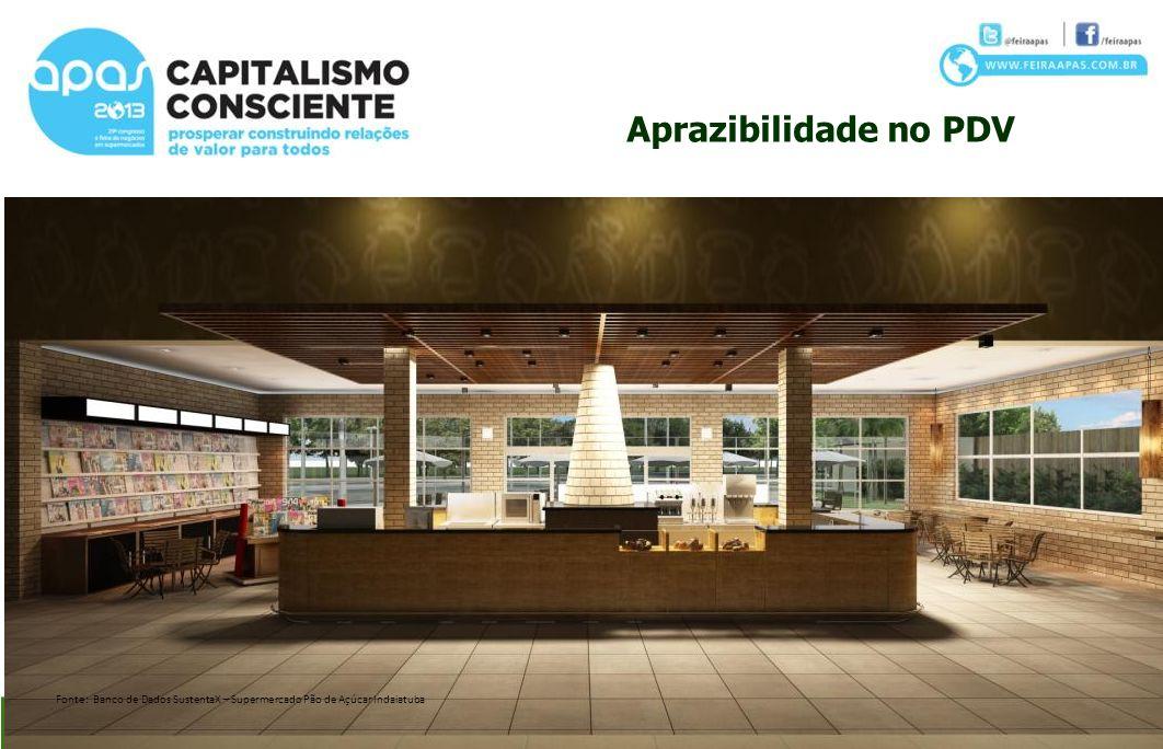 Aprazibilidade no PDV Fonte: Banco de Dados SustentaX – Supermercado Pão de Açúcar Indaiatuba