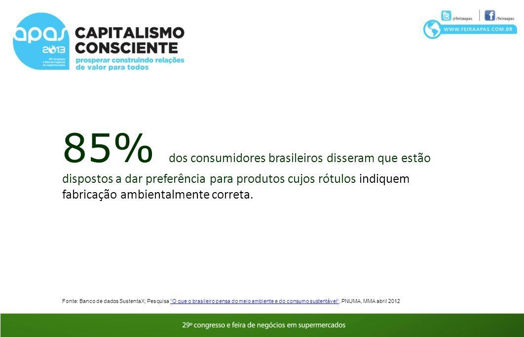 85% dos consumidores brasileiros disseram que estão dispostos a dar preferência para produtos cujos rótulos indiquem fabricação ambientalmente correta.