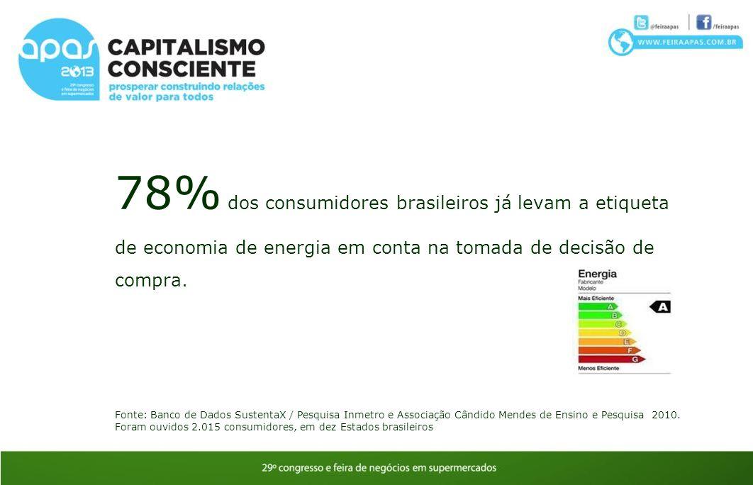78% dos consumidores brasileiros já levam a etiqueta de economia de energia em conta na tomada de decisão de compra.
