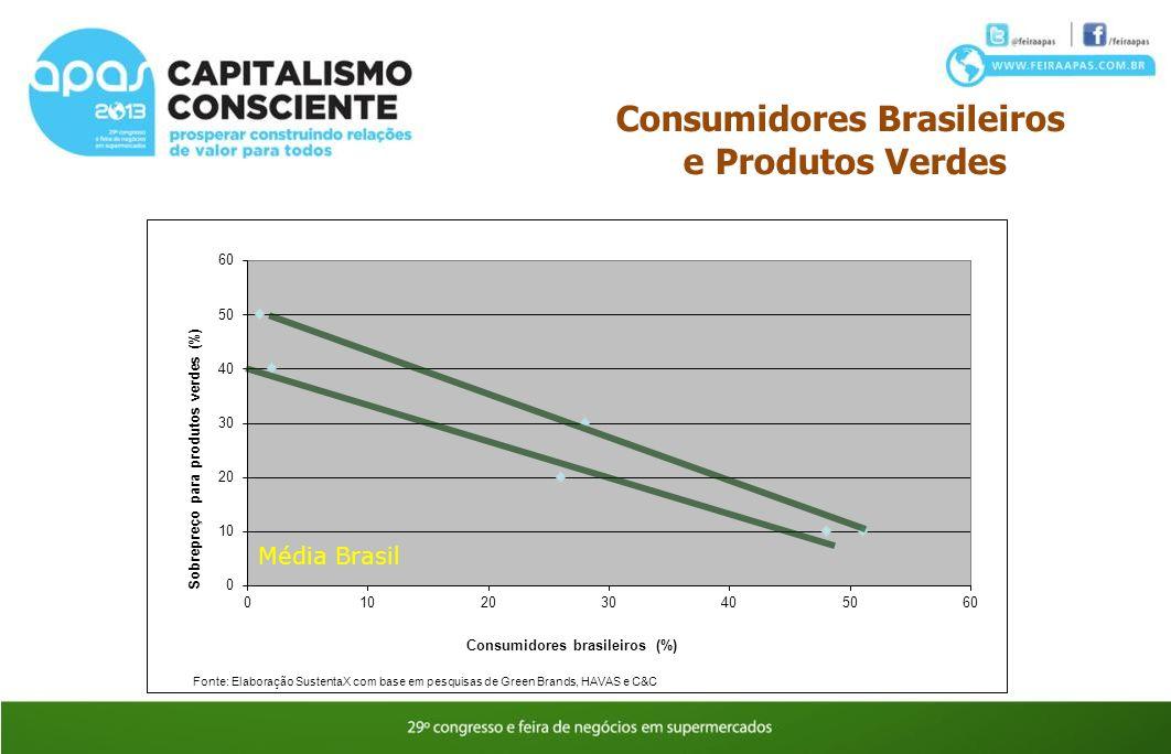 Consumidores Brasileiros