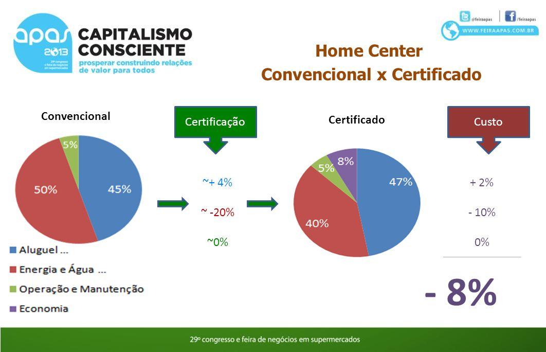 Convencional x Certificado