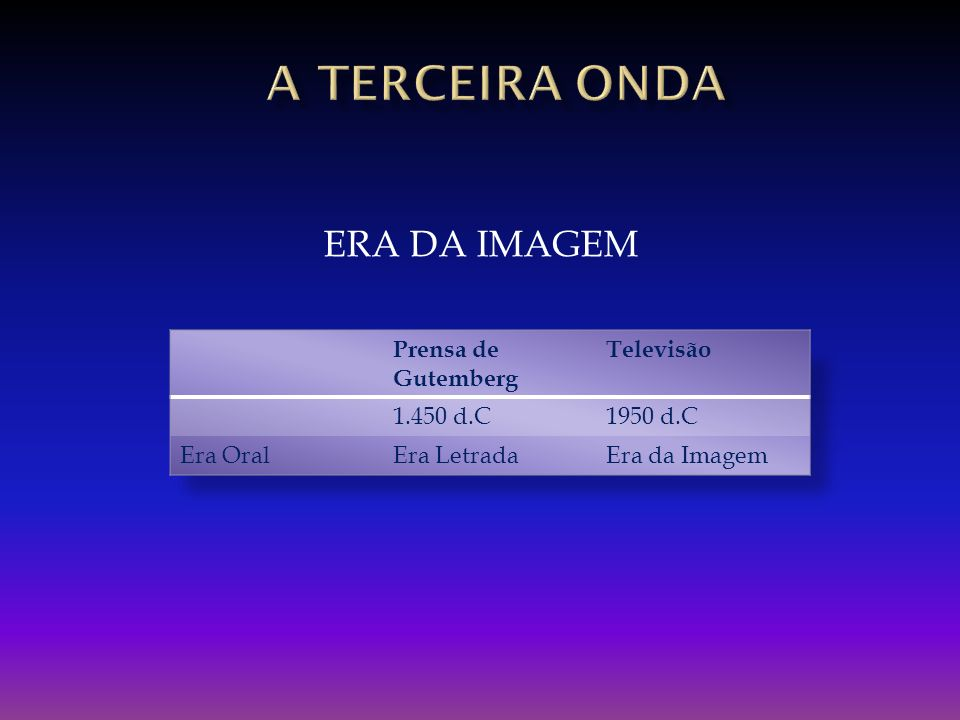 A TERCEIRA onda ERA DA IMAGEM Prensa de Gutemberg Televisão 1.450 d.C