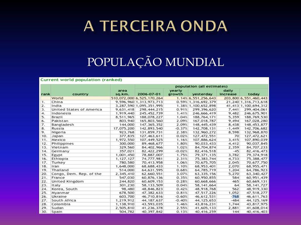 A TERCEIRA onda POPULAÇÃO MUNDIAL