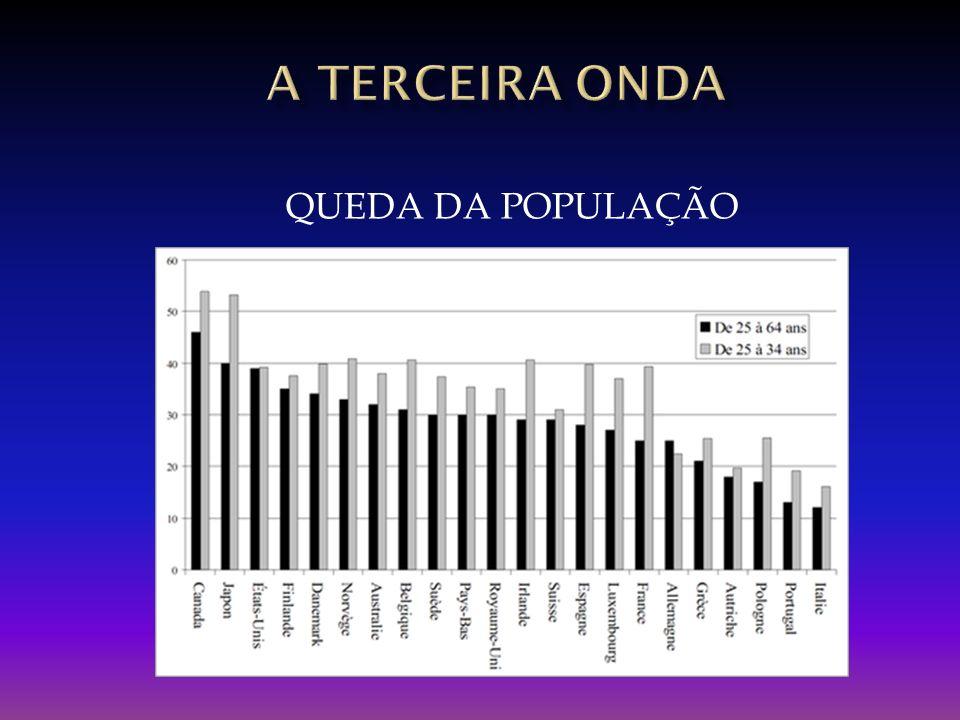 A TERCEIRA onda QUEDA DA POPULAÇÃO