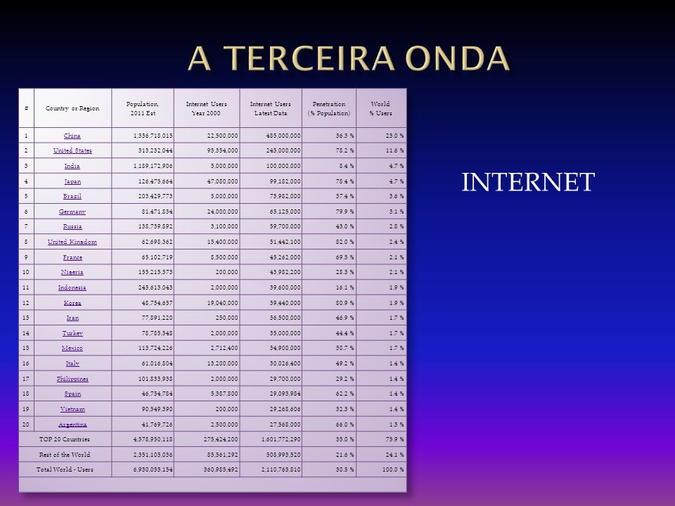 A TERCEIRA onda INTERNET # Country or Region Population, 2011 Est