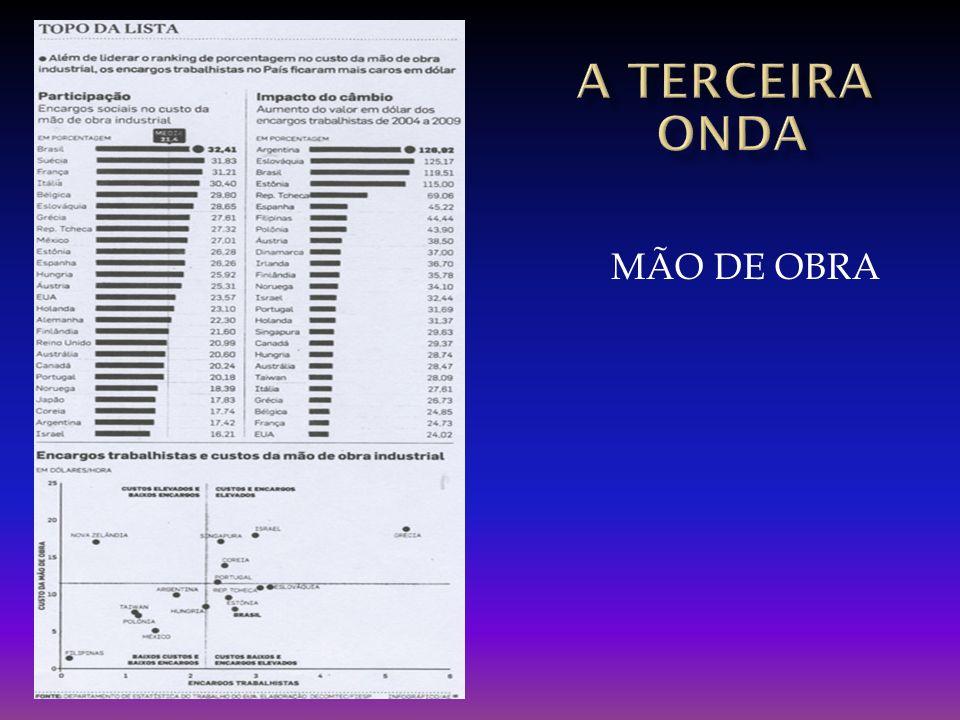 A TERCEIRA onda MÃO DE OBRA