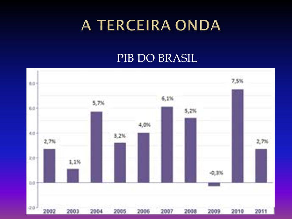 A TERCEIRA onda PIB DO BRASIL