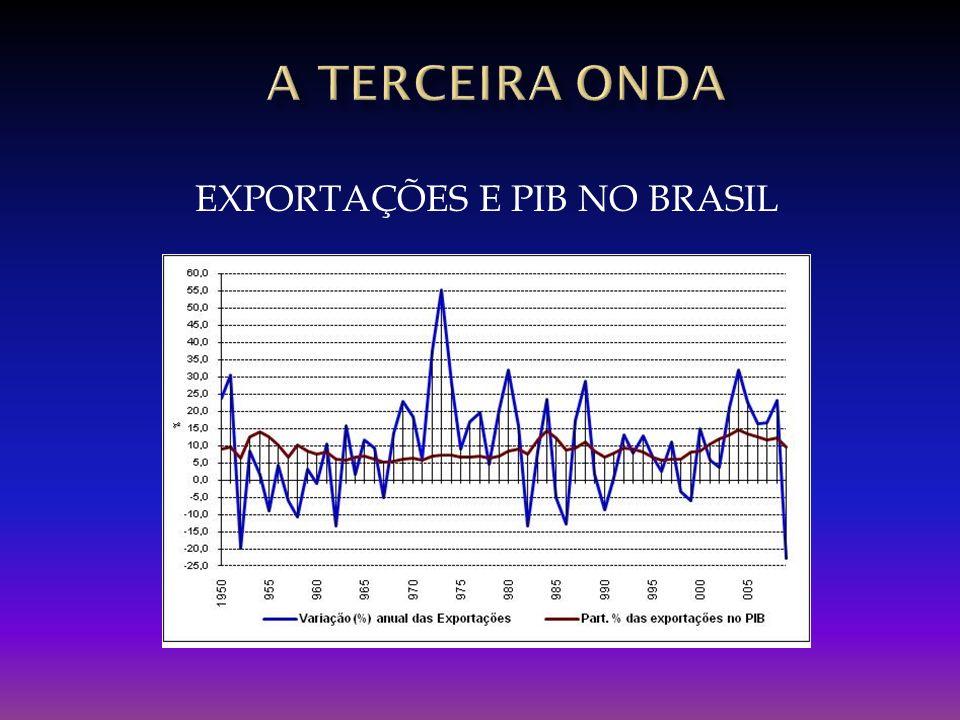 A TERCEIRA onda EXPORTAÇÕES E PIB NO BRASIL