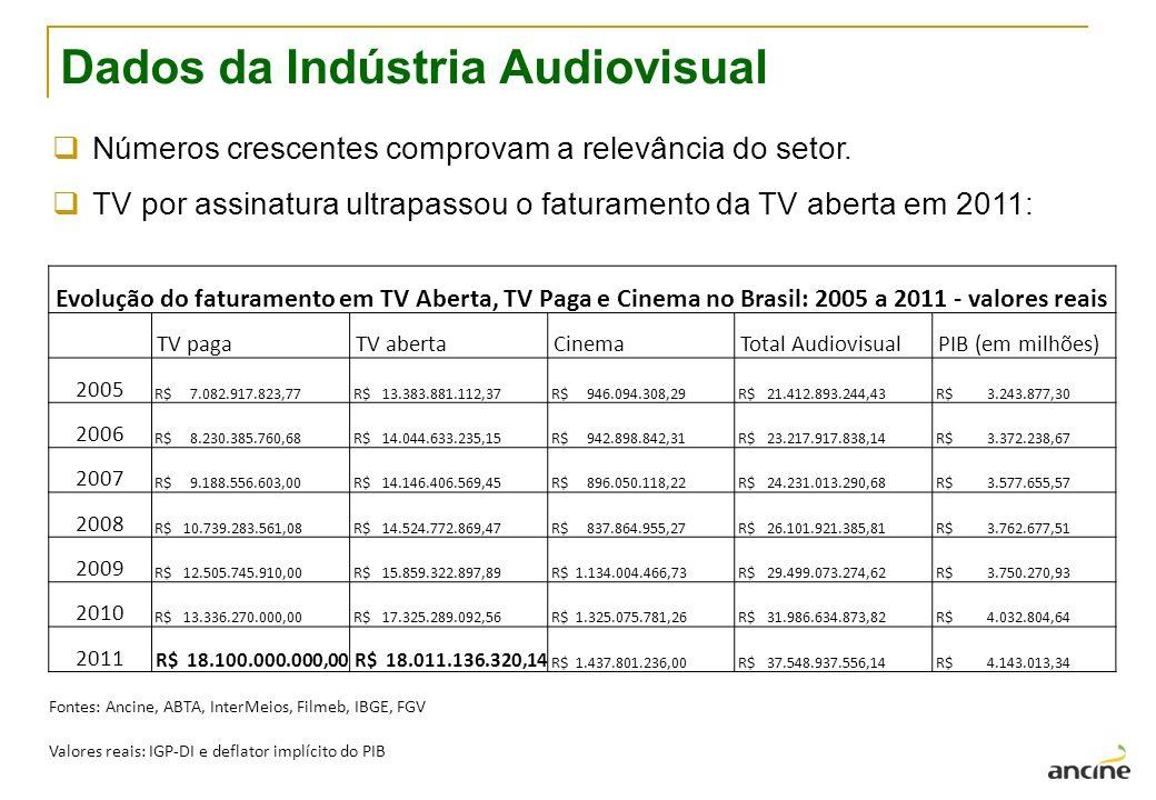 Dados da Indústria Audiovisual
