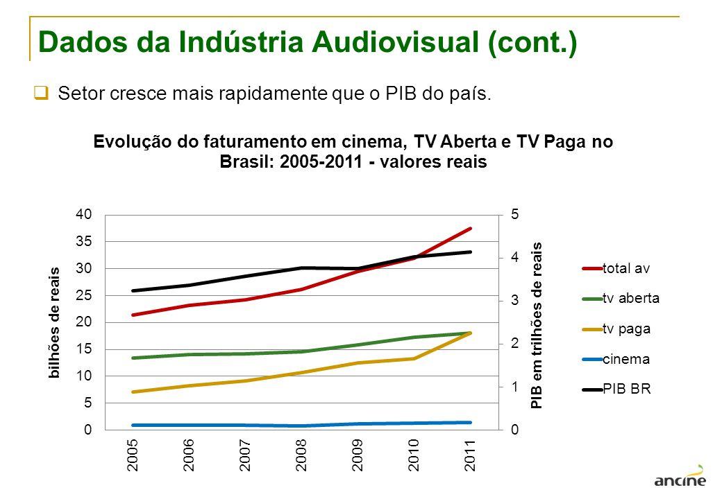 Dados da Indústria Audiovisual (cont.)