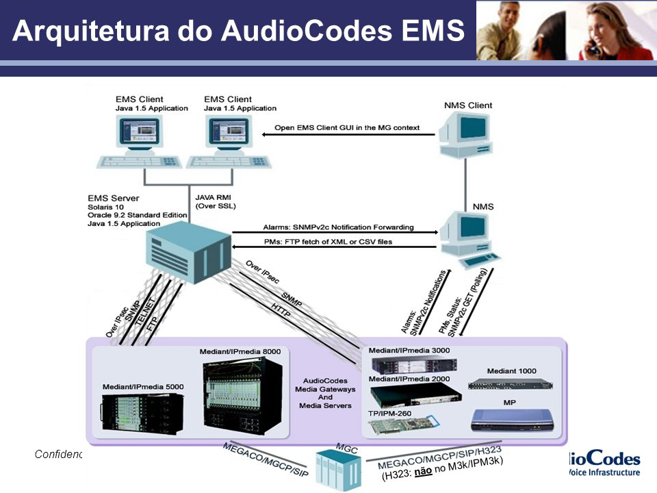 Arquitetura do AudioCodes EMS